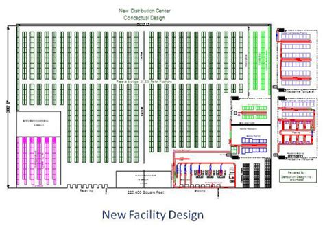 warehouse receiving layout distribution design logistics consultant distribution