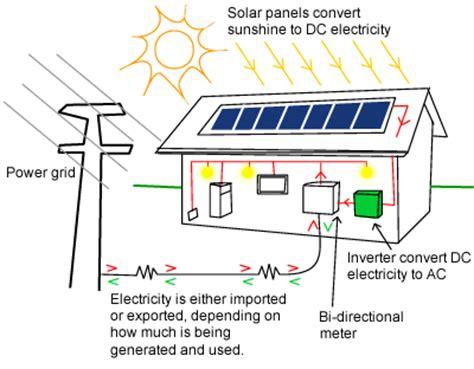 how do residential solar panels work how does solar power work build