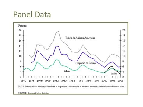 difference between panel data and cross sectional data econ 151 macroeconomics