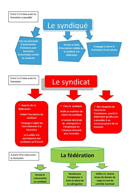 plan de formation syndicale 2017