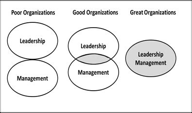 Home Depot Mba Internship by Command Leadership Or Management An Enigmatic Triad