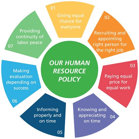 hr policies and procedures manual template human resources manual template hr policies and procedures