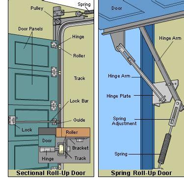 garage door springs parts