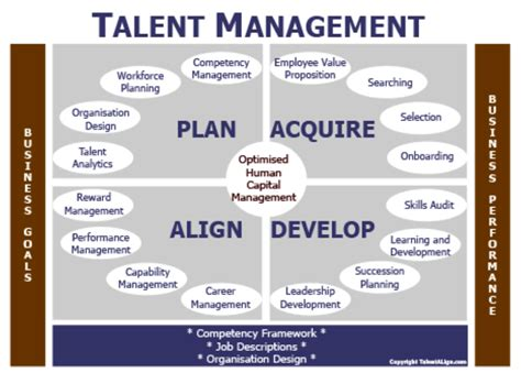 Human Capital Planning Template by Peggy Ballou Should Create Vision In Their Career