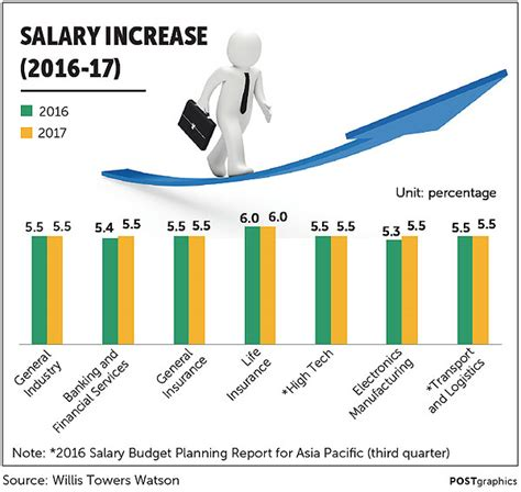 commercial print model salary bangkok post article