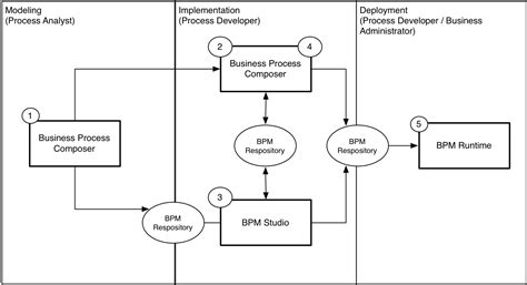 Easy Way To Create An Application Process 2 Introduction To Oracle Business Process Composer