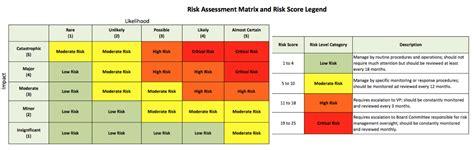Algonquin College Letterhead Risk Assessment Matrix Definition Exles Study 20 Risk Essment Images Business Risk