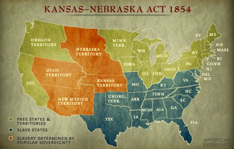 define sectionalism history the kansas nebraska act