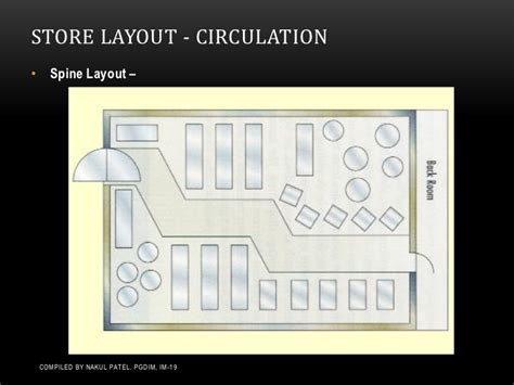 Commercial Floor Plan Design store layouts amp planograms