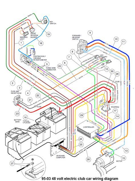 1981 club car wiring diagram new wiring diagram 2018