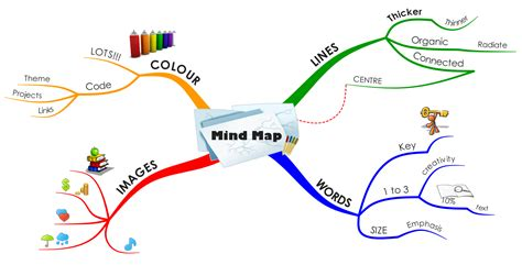 tennis made easy and of mind and books book workshop on mindmaps for financial advisors along