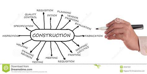 Download Free Floor Plan Software construction flowchart stock image image of construction
