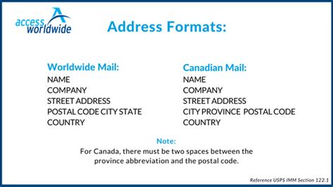 letter address format international international address formats mailing tips access