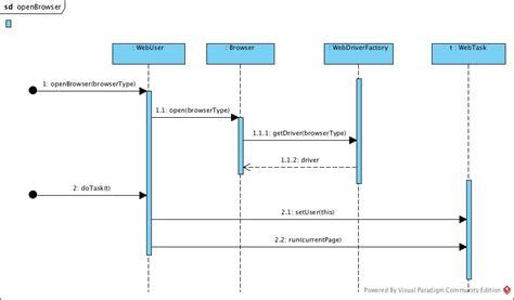 graphviz uml sequence diagram selenium tinafw