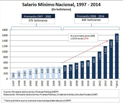 incremento salarial de bolivia en el 2016 el diario salarios crecieron 182 desde 2006