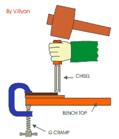 diagram of mallet types of chisel