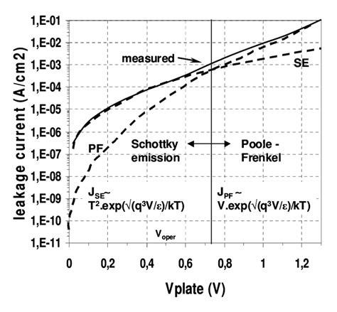 mim capacitor bottom i v dependence at positive bias bottom injection of an 80 197 ta 2 o 5