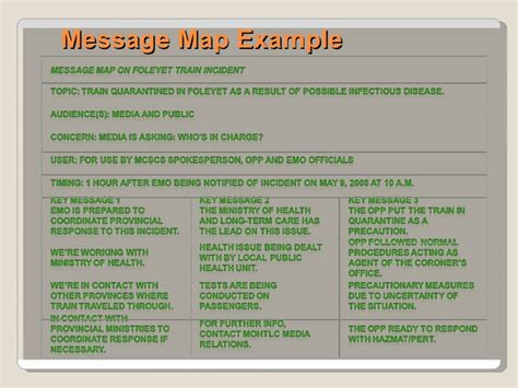 message map template message mapping