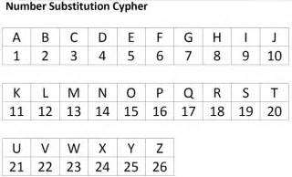 secret codes for 3 number cyphers inspiration