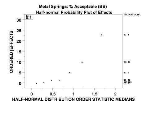 nist experimental design 5 5 9 8 half normal probability plot