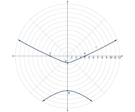 conic sections in polar coordinates conic sections in polar coordinates 183 precalculus