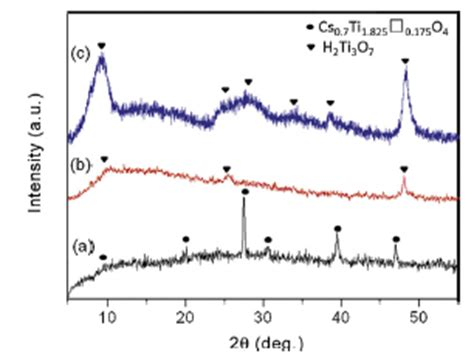 xrd pattern of sodium titanate thermal annealing and graphene modification of exfoliated