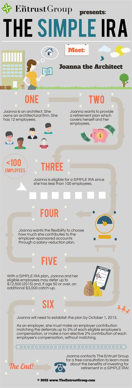 Small Business Retirement Plans Simple Ira Sep Ira Qrp | best 25 simple ira ideas on pinterest felt toys felt