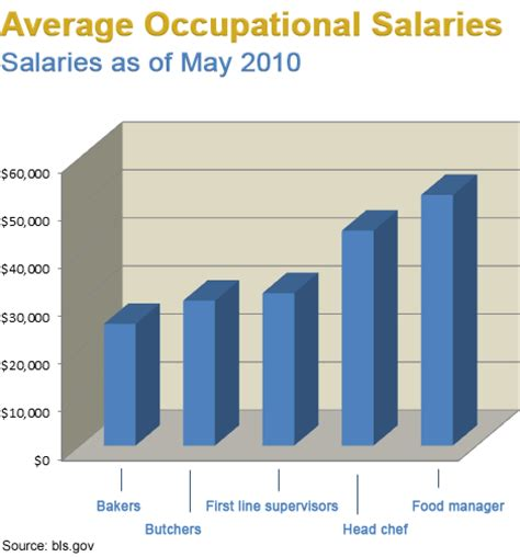 Average Kitchen Manager Salary by Inside Culinary Arts Services A Learningpath Org Guide