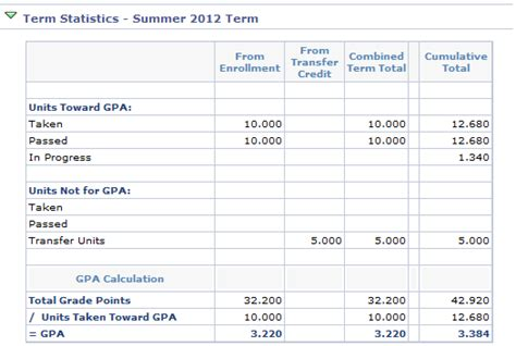 Mba Gpa Requirement Cumulative Major by The Ohio State Exploration Calculate Gpa