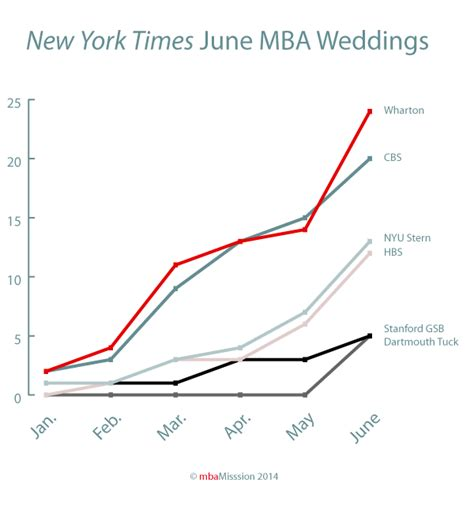 Investment Management Mba Ranking by Business School Admissions Mba Admission
