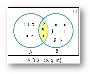 union and intersection using venn diagram related keywords suggestions for intersection math