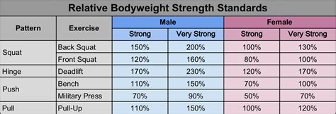 bench press standards by weight strength standards are you strong enough all terrain human