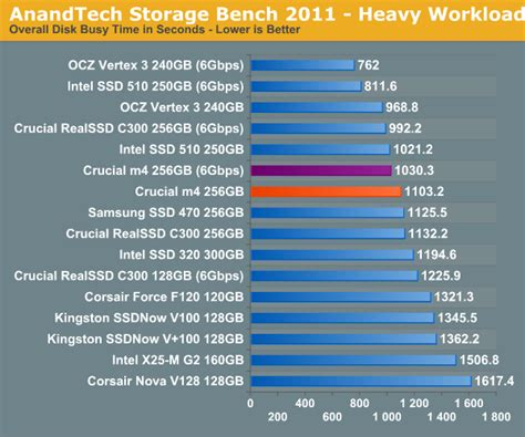 anandtech bench anandtech storage bench 2011 much heavier the crucial