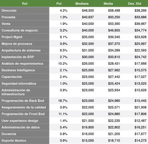 tablas debases gravables de sueldos estudio de salarios 2014 sg buzz