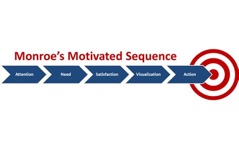 Monroes Motivated Sequence Outline Driving by Sle Persuasive Speech Outline Monroes Motivated Sequence
