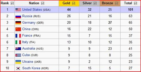 1992 Olympics Medal Table by Olympics Is The Of The World S Superpowers China