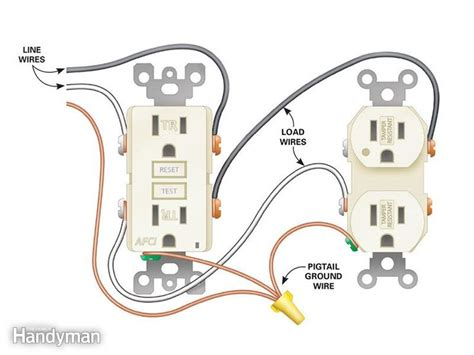 25 best ideas about installing electrical outlet on