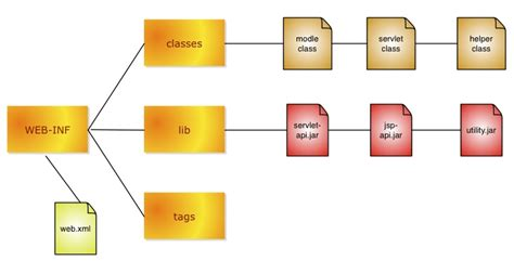 tutorial web components tutorial web application architecture and deployment for