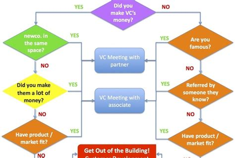 professional flowchart create a simple professional single page flow chart from