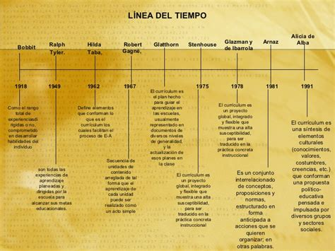 Modelo Curricular De Caracteristicas teoria curricular