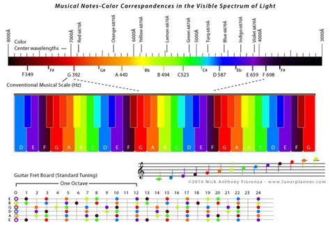 atmospheric harmonics musical notes colour correspondences in the visible
