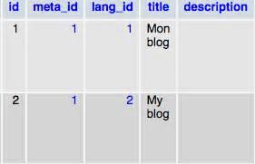 layout multi sails js sails js get an object model using multiple join