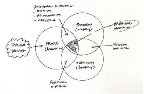 design thinking kpi design thinking als 228 sthetisches management strategy