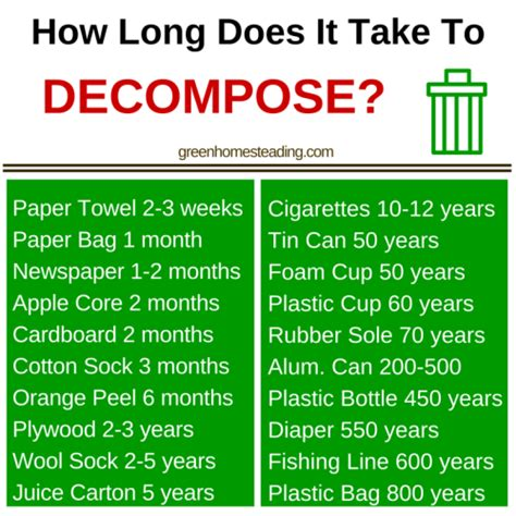 how long does it take to build a tiny house how does it take to decompose garbage recipes and food storage gardens
