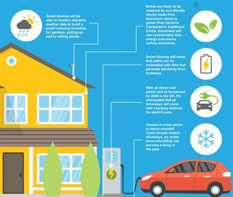 smart homes and the future of the way we live inofgraphic