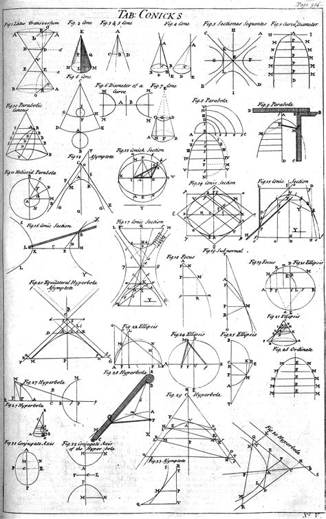 conic sections history file table of conics cyclopaedia volume 1 p 304 1728