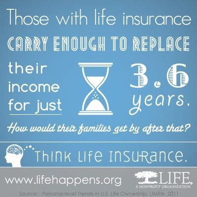 122 best INSURANCE images on Pinterest | Insurance ...