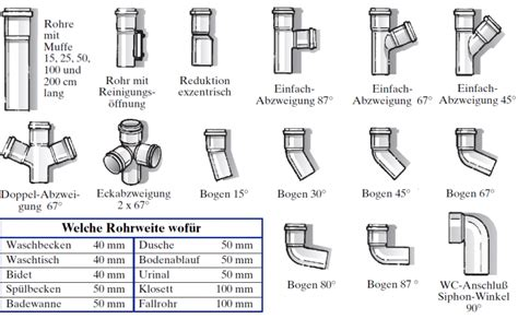 Abflussrohr Toilette Durchmesser by Abluss Und Kupferrohre Praktiker Marktplatz