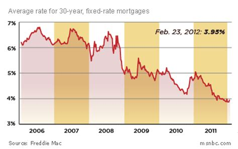 mortgage rates today 30 year fixed