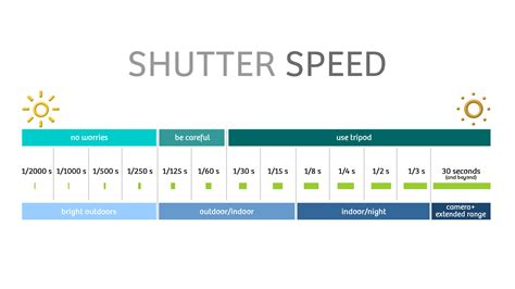 shutter speed chart photography guide updated 2018 a beginners guide for manual controls in iphone